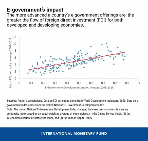 ΔΝΤ - Διάγραμμα