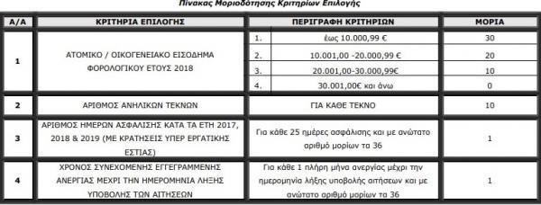 Κοινωνικός Τουρισμός 2021: Οι τρεις αλλαγές για τα voucher και τους 300.000 δικαιούχους