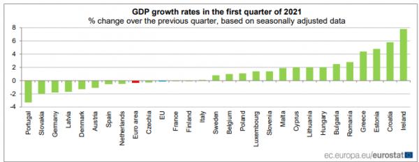 ΑΕΠ, Eurostat