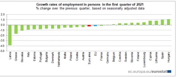 απασχόληση, Eurostat