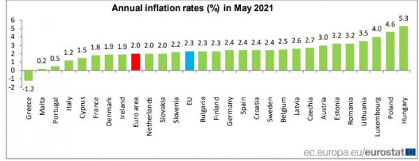 πληθωρισμός Ευρωζώνη