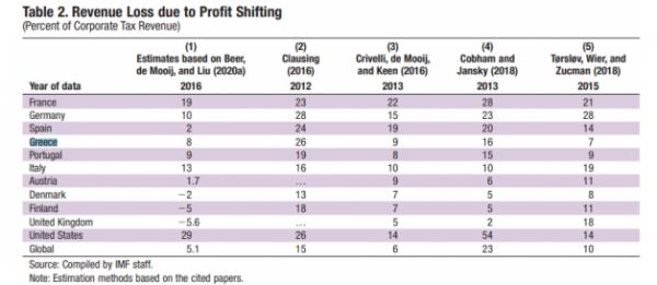 IMF profit shifting