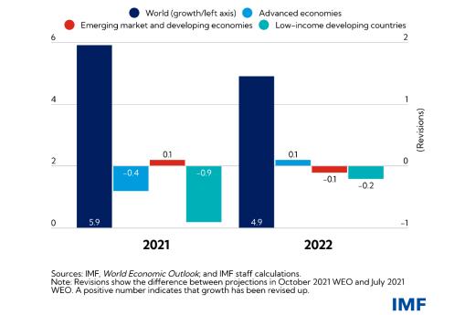ΔΝΤ, ανάπτυξη